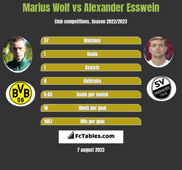 Marius Wolf vs Alexander Esswein infographic
