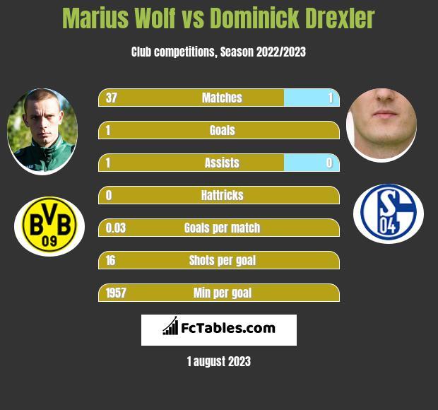 Marius Wolf vs Dominick Drexler infographic