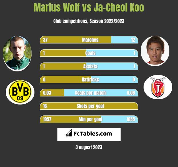 Marius Wolf vs Ja-Cheol Koo infographic