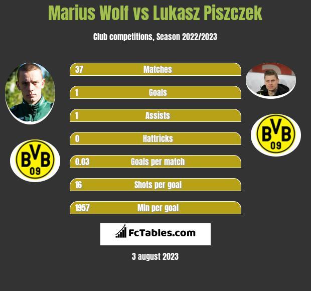 Marius Wolf vs Lukasz Piszczek infographic