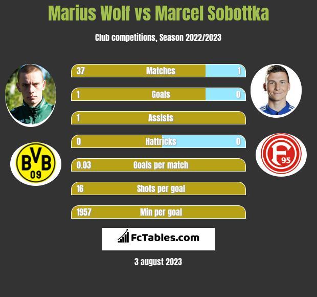 Marius Wolf vs Marcel Sobottka infographic