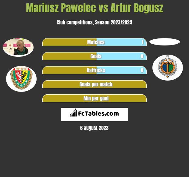 Mariusz Pawelec vs Artur Bogusz infographic
