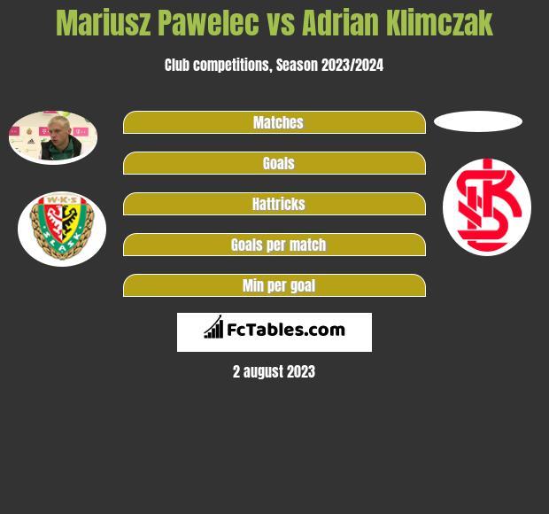 Mariusz Pawelec vs Adrian Klimczak infographic