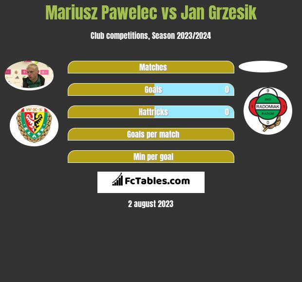 Mariusz Pawelec vs Jan Grzesik infographic