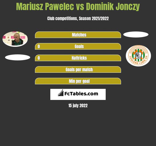 Mariusz Pawelec vs Dominik Jonczy infographic