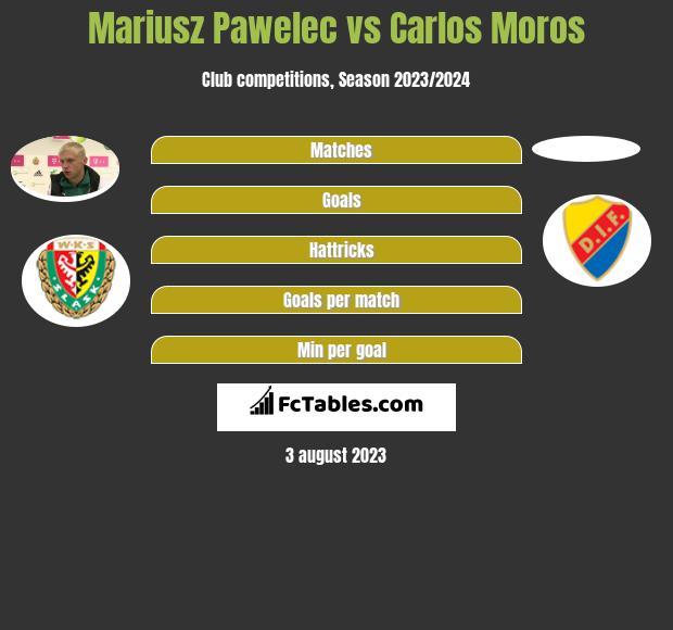 Mariusz Pawelec vs Carlos Moros infographic