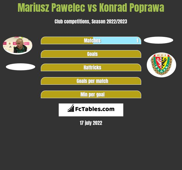 Mariusz Pawelec vs Konrad Poprawa infographic