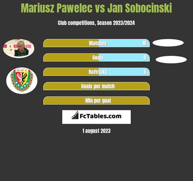 Mariusz Pawelec vs Jan Sobocinski infographic