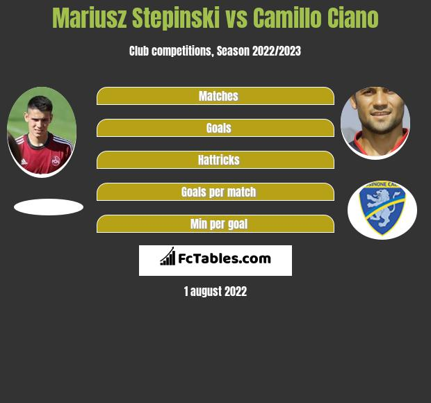 Mariusz Stepinski vs Camillo Ciano h2h player stats