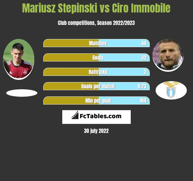 Mariusz Stepinski vs Ciro Immobile h2h player stats