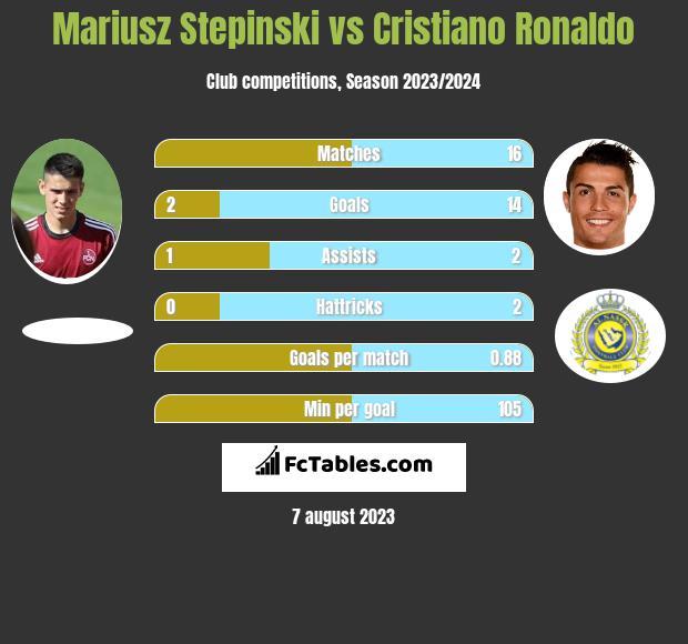Mariusz Stepinski vs Cristiano Ronaldo h2h player stats
