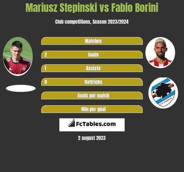 Mariusz Stepinski vs Fabio Borini infographic