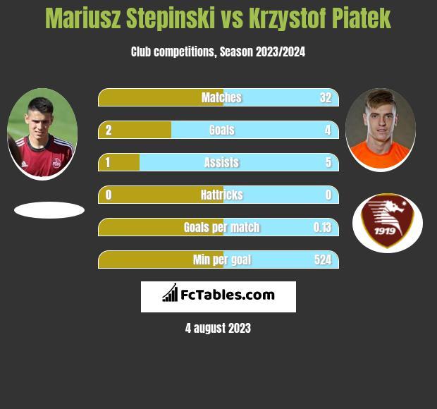 Mariusz Stepinski vs Krzystof Piatek h2h player stats