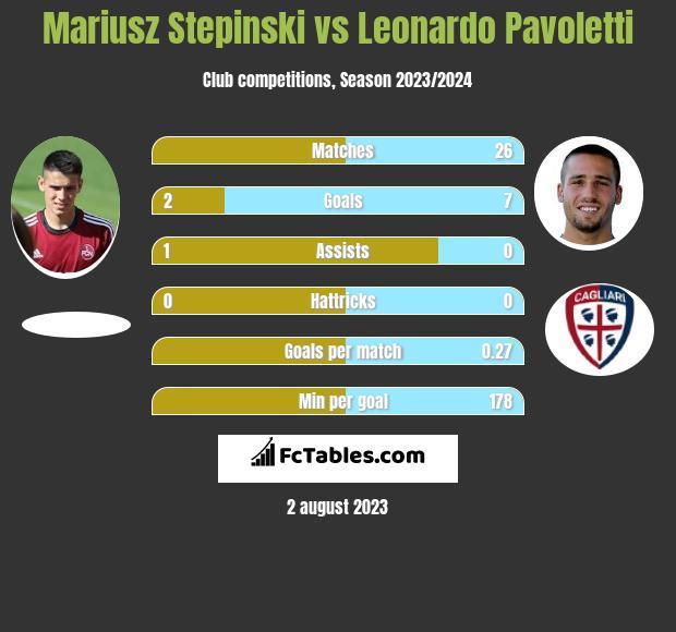 Mariusz Stepinski vs Leonardo Pavoletti h2h player stats