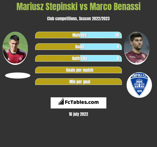 Mariusz Stepinski vs Marco Benassi h2h player stats