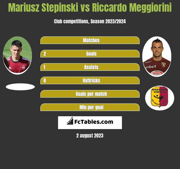 Mariusz Stepinski vs Riccardo Meggiorini infographic