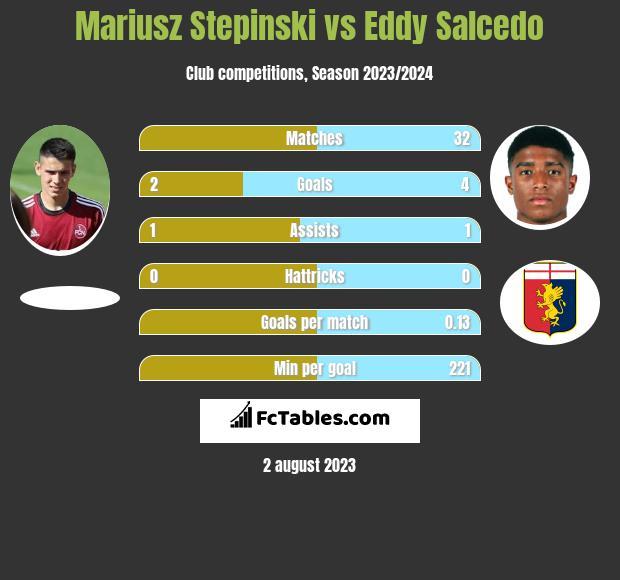 Mariusz Stepinski vs Eddy Salcedo infographic