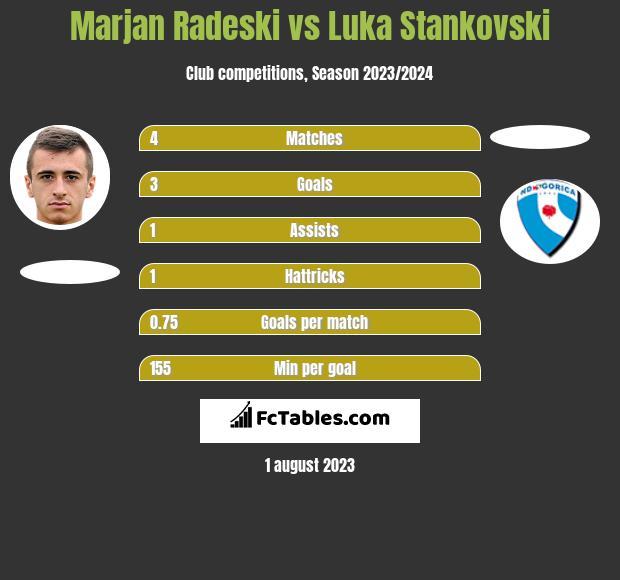 Marjan Radeski vs Luka Stankovski h2h player stats