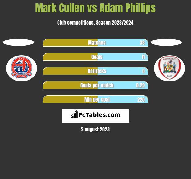 Mark Cullen vs Adam Phillips h2h player stats
