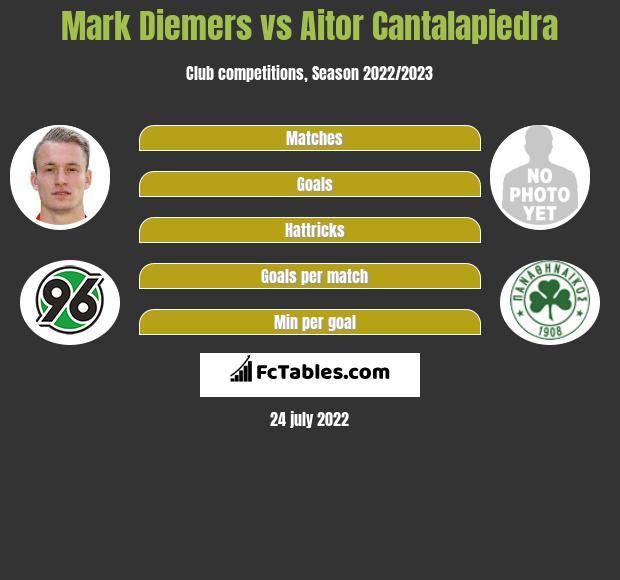 Mark Diemers vs Aitor Cantalapiedra infographic
