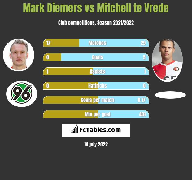Mark Diemers vs Mitchell te Vrede infographic