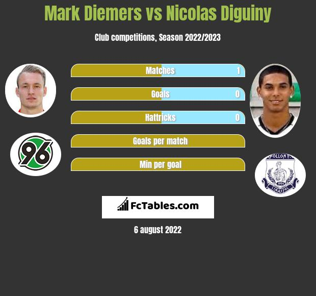Mark Diemers vs Nicolas Diguiny h2h player stats