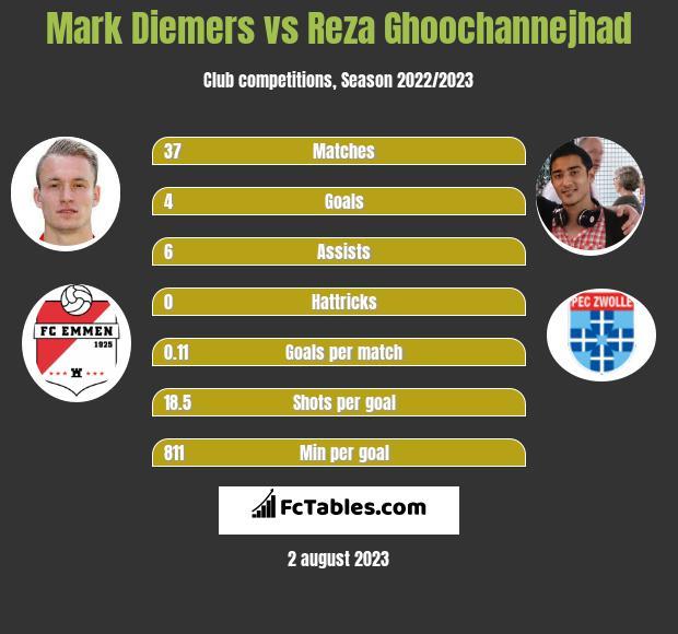 Mark Diemers vs Reza Ghoochannejhad h2h player stats