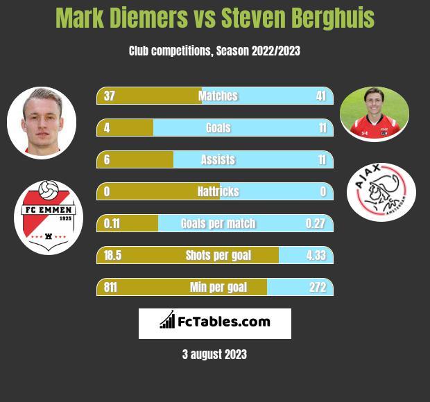 Mark Diemers vs Steven Berghuis infographic