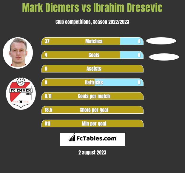 Mark Diemers vs Ibrahim Dresevic h2h player stats