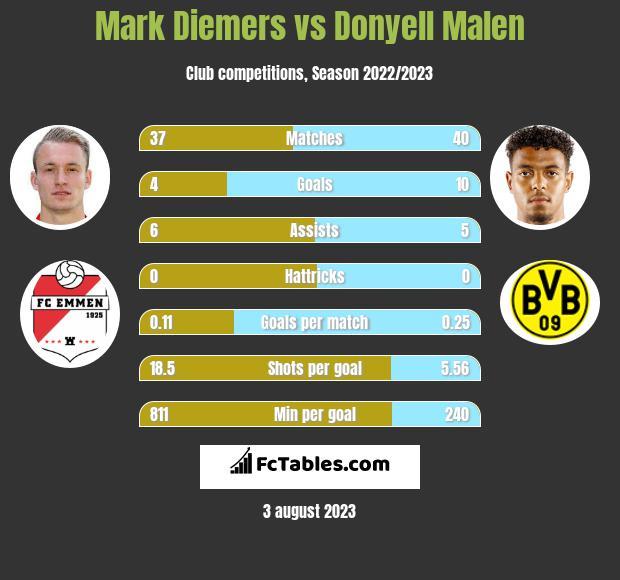 Mark Diemers vs Donyell Malen h2h player stats