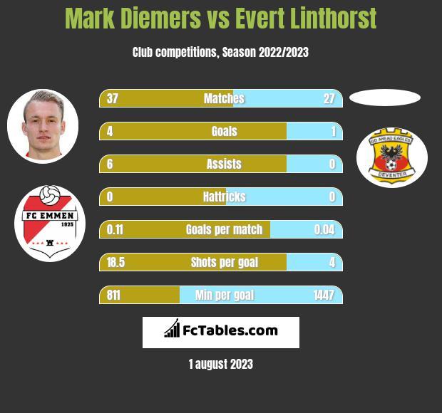 Mark Diemers vs Evert Linthorst h2h player stats