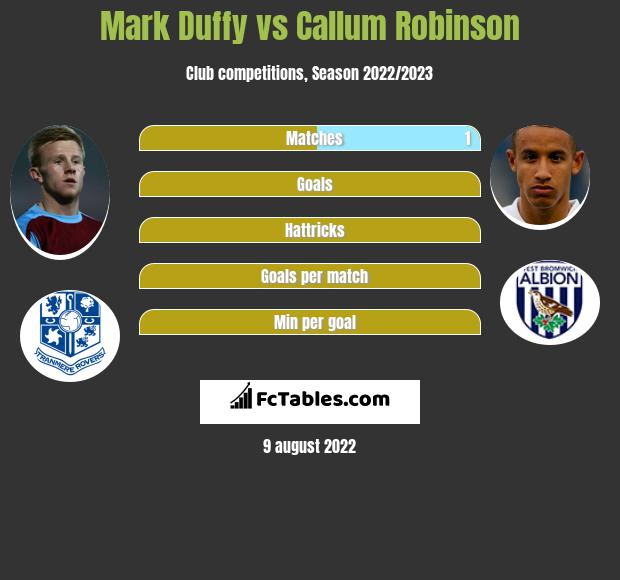 Mark Duffy infographic statistics for Sheffield United