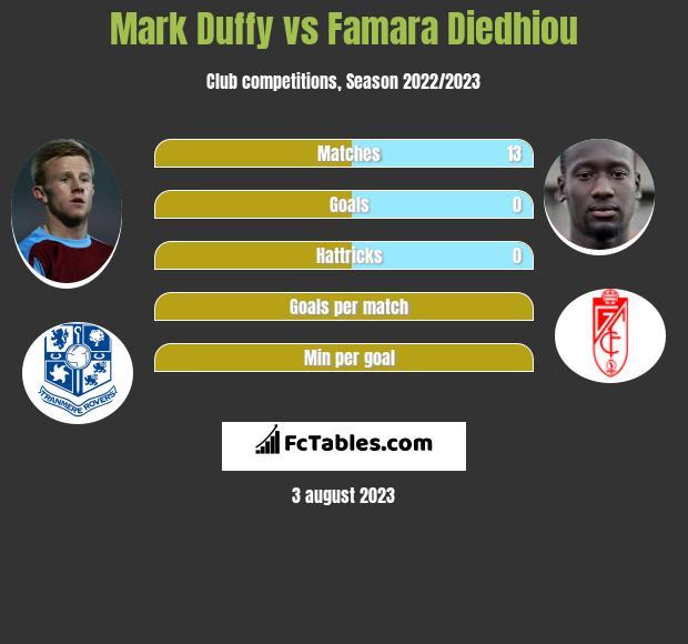 Mark Duffy vs Famara Diedhiou infographic