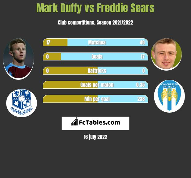 Mark Duffy vs Freddie Sears infographic