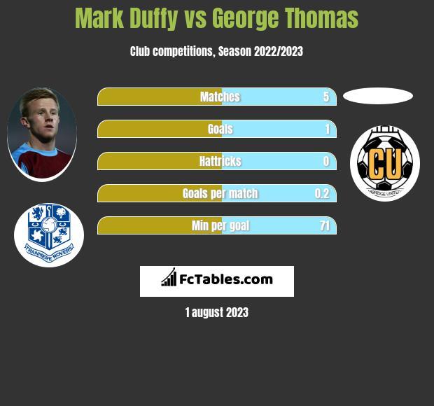 Mark Duffy vs George Thomas infographic