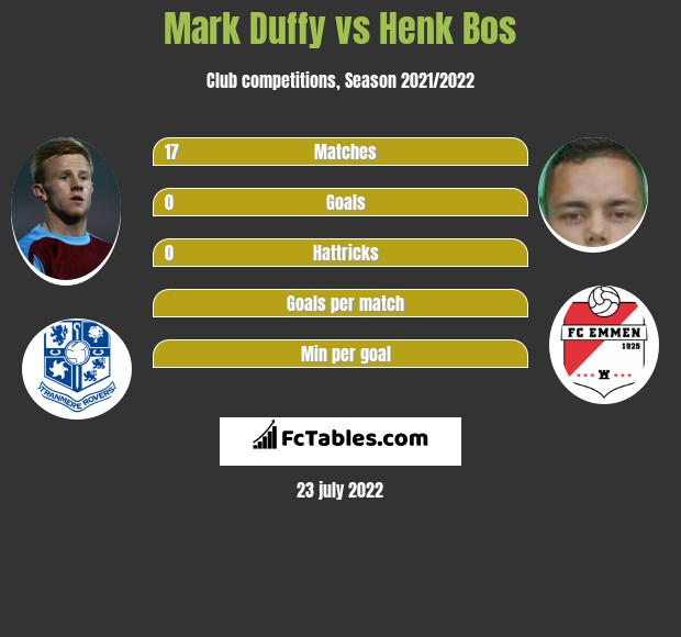Mark Duffy vs Henk Bos infographic