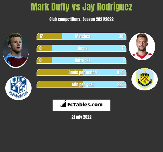 Mark Duffy vs Jay Rodriguez infographic