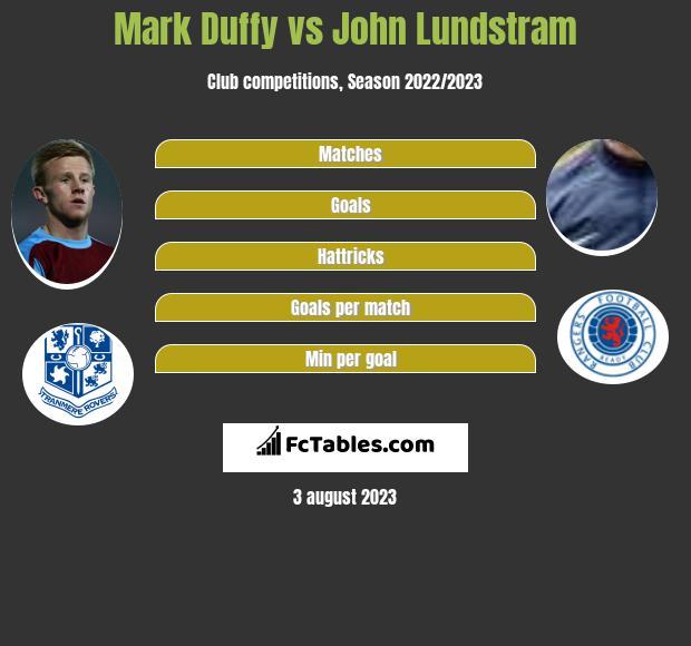 Mark Duffy vs John Lundstram infographic