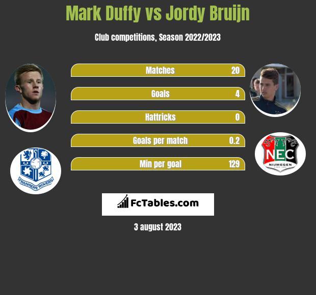 Mark Duffy vs Jordy Bruijn infographic