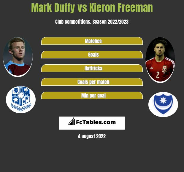 Mark Duffy vs Kieron Freeman infographic