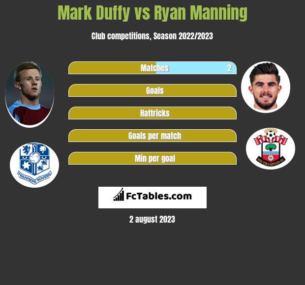 Mark Duffy vs Ryan Manning infographic