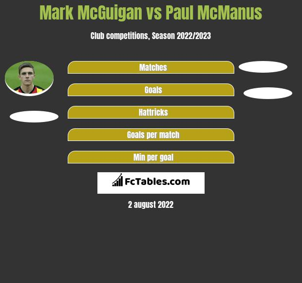 Mark McGuigan vs Paul McManus h2h player stats
