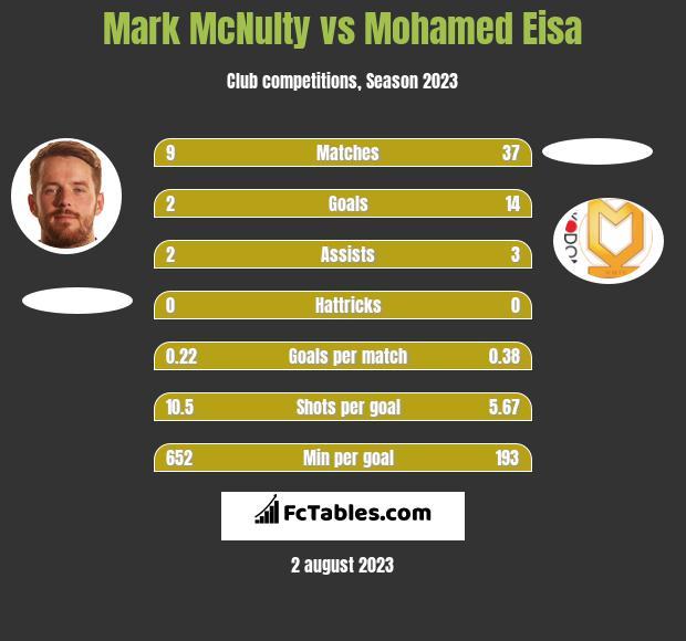 Mark McNulty vs Mohamed Eisa h2h player stats