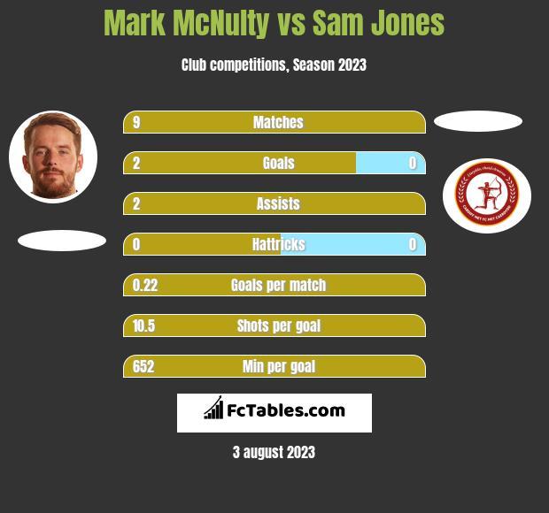 Mark McNulty vs Sam Jones h2h player stats