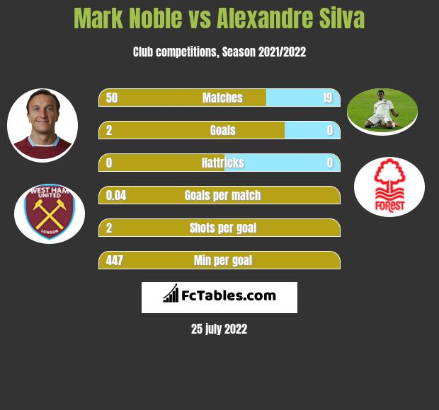 Mark Noble vs Alexandre Silva infographic