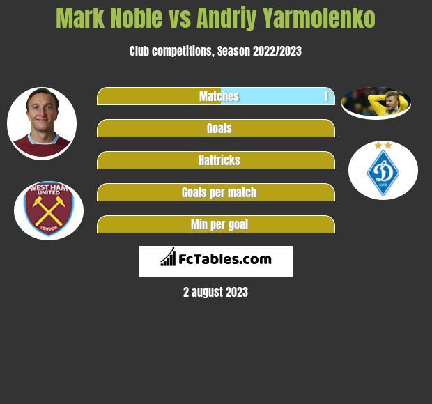 Mark Noble vs Andriy Yarmolenko infographic