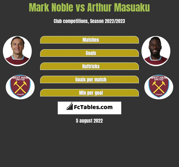 Mark Noble infographic statistics for West Ham