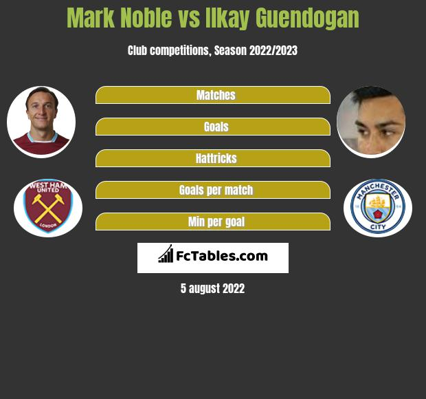 Mark Noble infographic statistics for Manchester City
