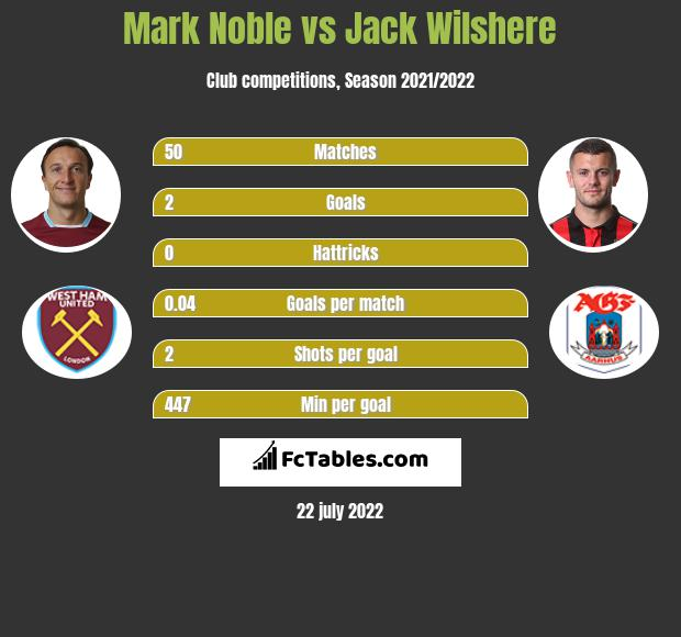Mark Noble vs Jack Wilshere infographic