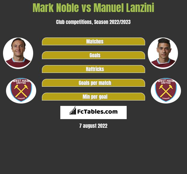 Mark Noble vs Manuel Lanzini infographic